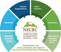 Partnerships | The North End Community Renewal Corporation